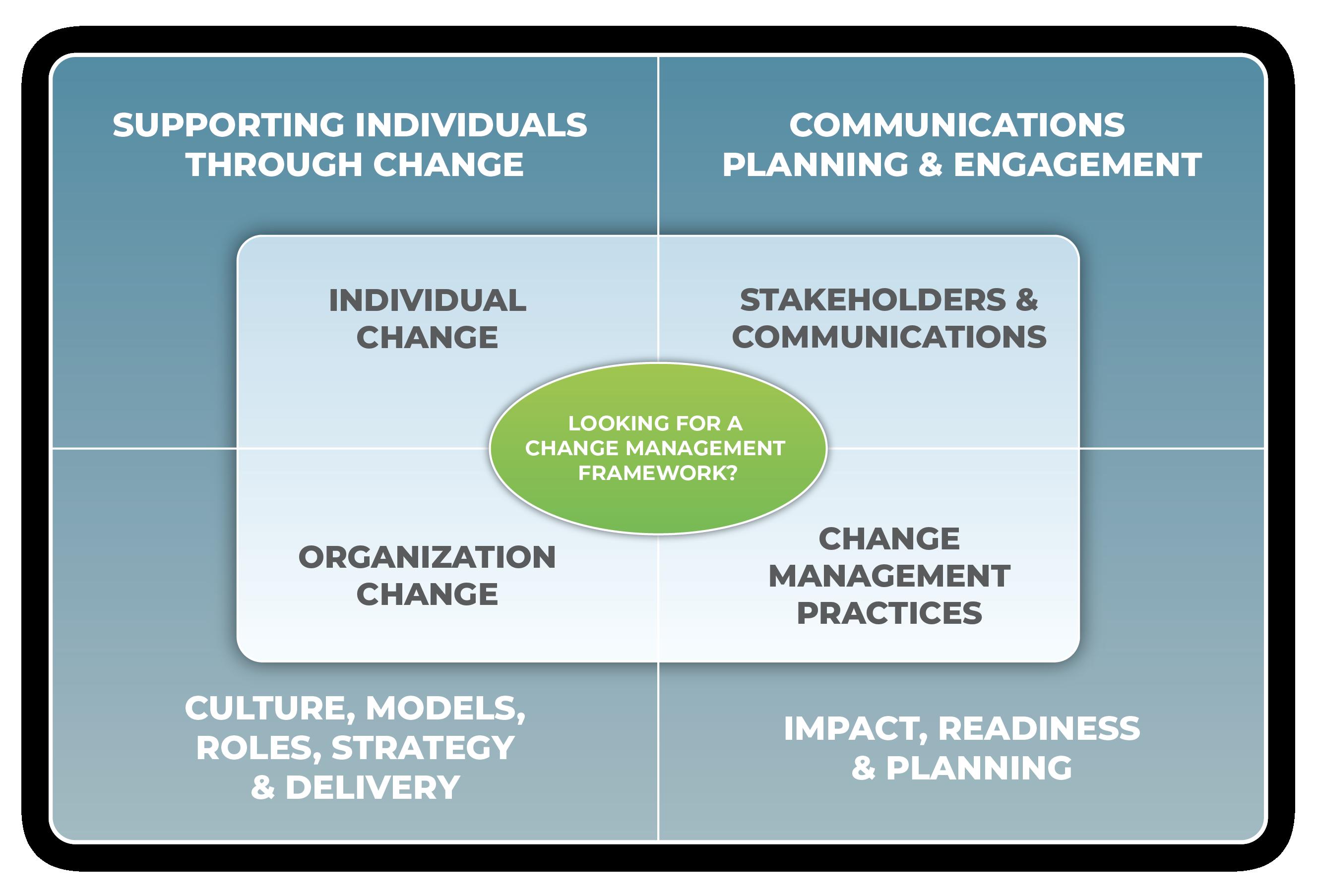 APMG Change Management training Malaysia