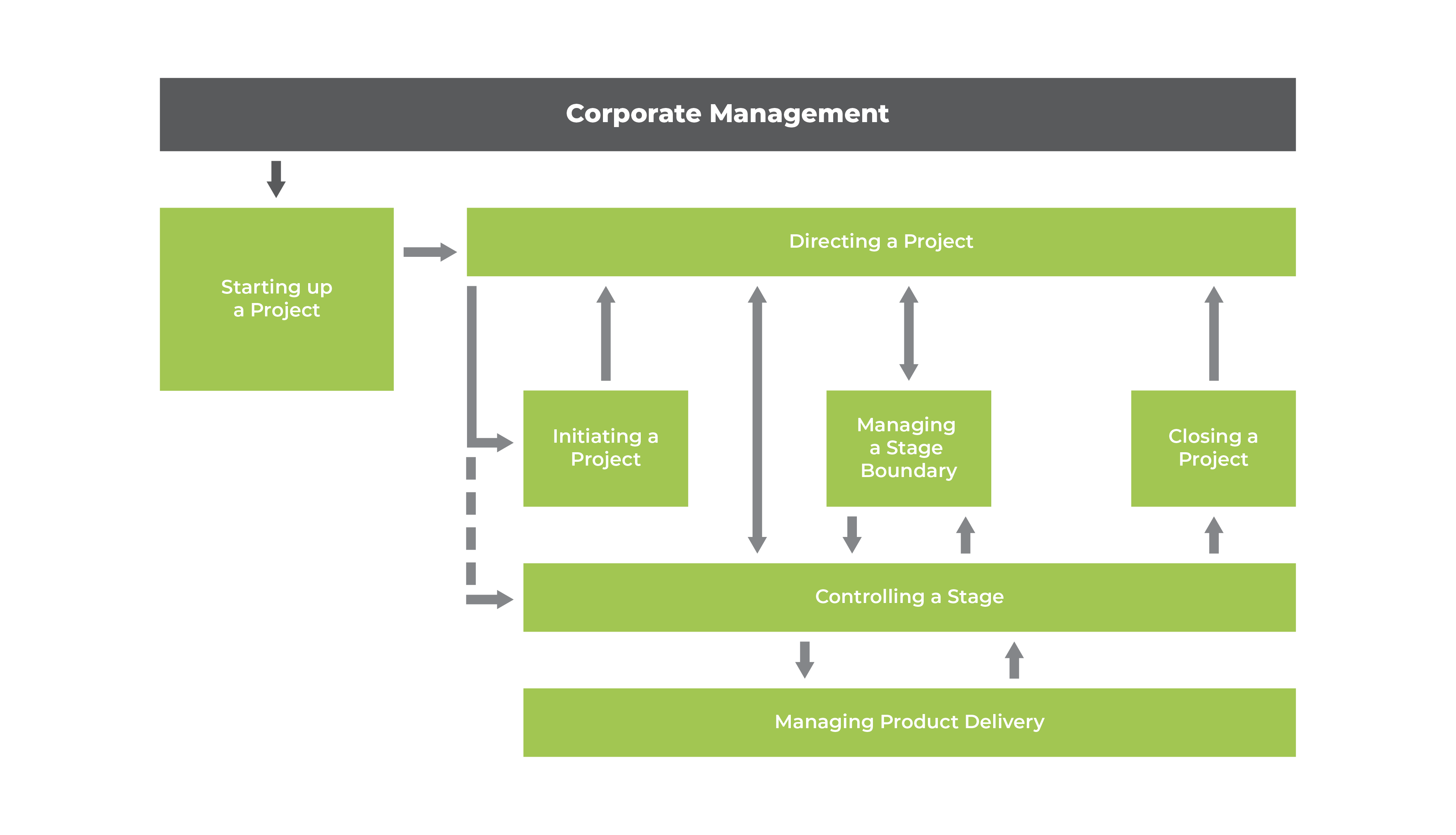 Process Model For Prince2 Project Management Hilogic